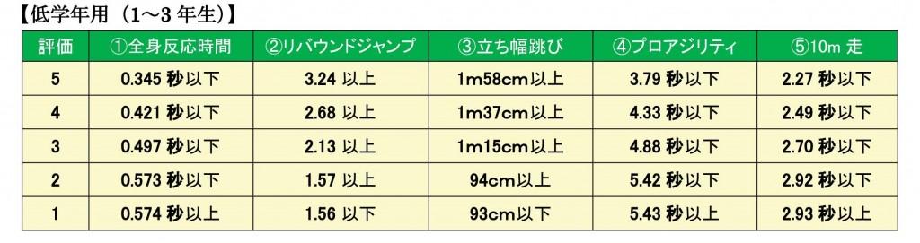 トキリンピック_評価表_低学年用