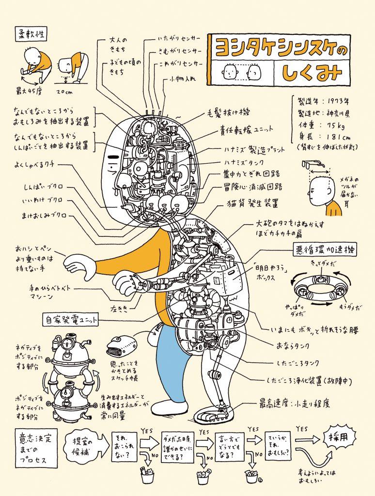 10_ヨシタケシンスケ ヨシタケシンスケのしくみ(カラー)