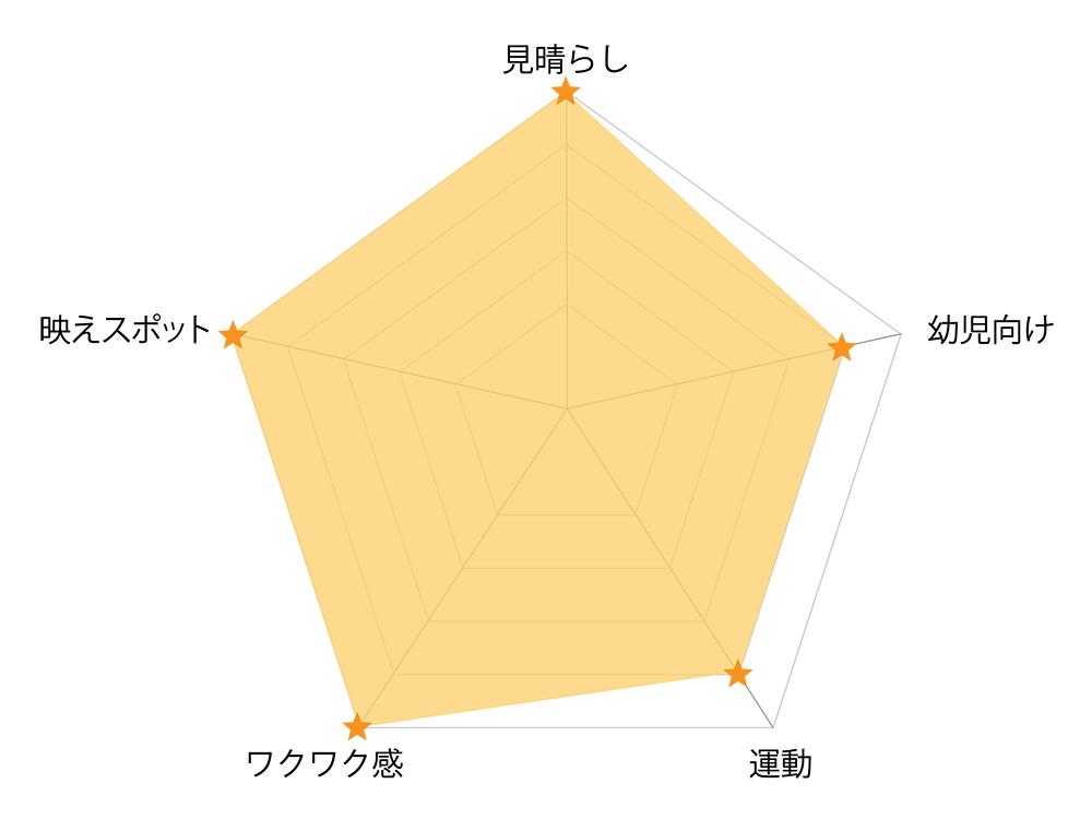 大山台公園_レーダーチャート