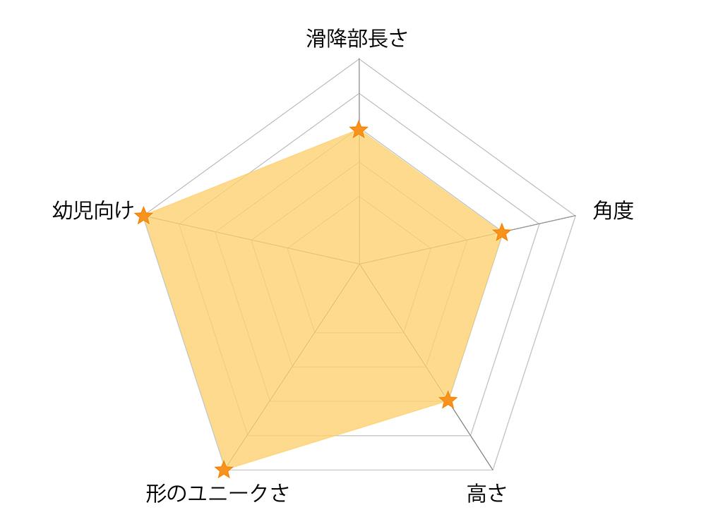 牛海道中央公園_レーダーチャート