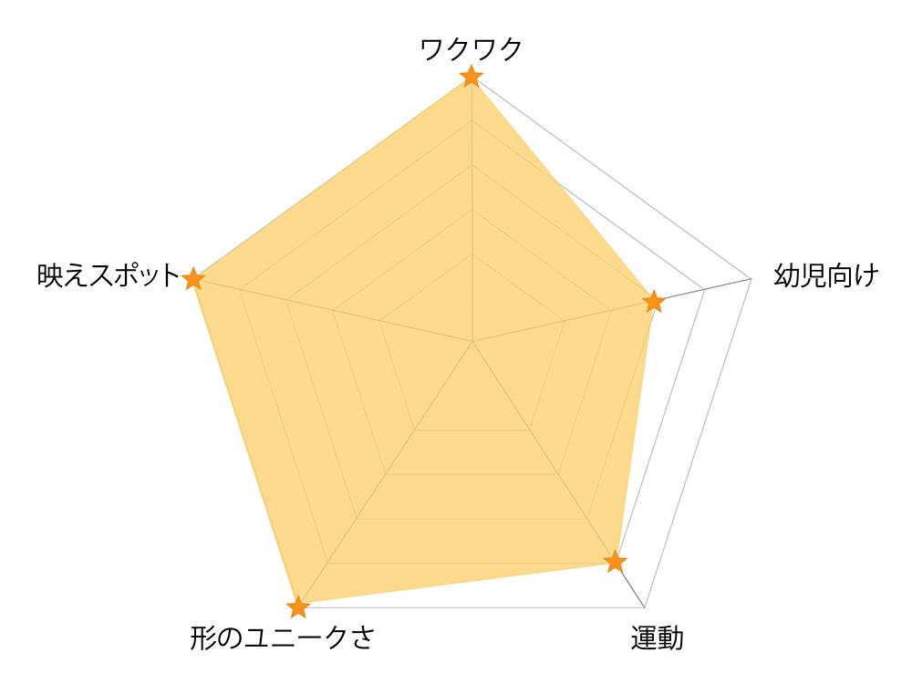 経塚山公園_遊具チャート